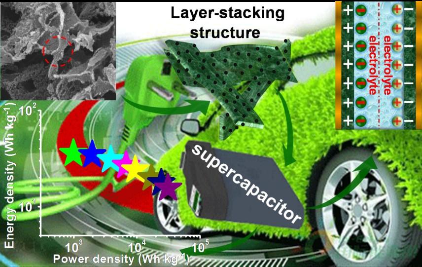 。采用这种层状堆积结构的多孔生物质活性碳材料作为超级电容器的电极材料,无论能量密度还是功率密度,都远高于已报道的结果(见图2)。此外,该类碳材料作为对电极催化材料,也成功地应用于染料敏化太阳能电池,并取得了6.56%的光电转化效率,实现了低成本废弃物的超级电容器和太阳能电池中的双功能应用。  图2 采用不同类型生物质为原料制备的生物炭应用于超级电容器其能量密度和功率密度性能的比较 开发并高效利用可持续生物资源以替代传统能源是改善生态环境问题的有效途径之一。而利用废弃生物质为原材料并通过水热碳化结合热解/活